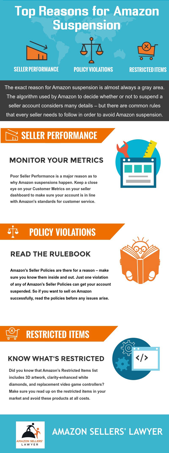 infographic reasons for amazon suspension